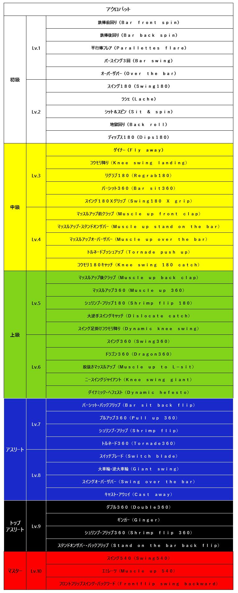 アクロバット技一覧表