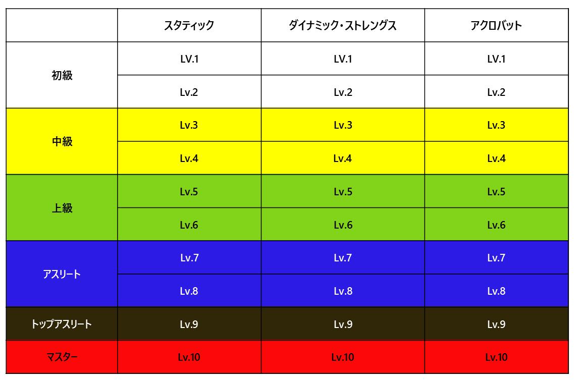 ストリートワークアウトの技とレベル等級表