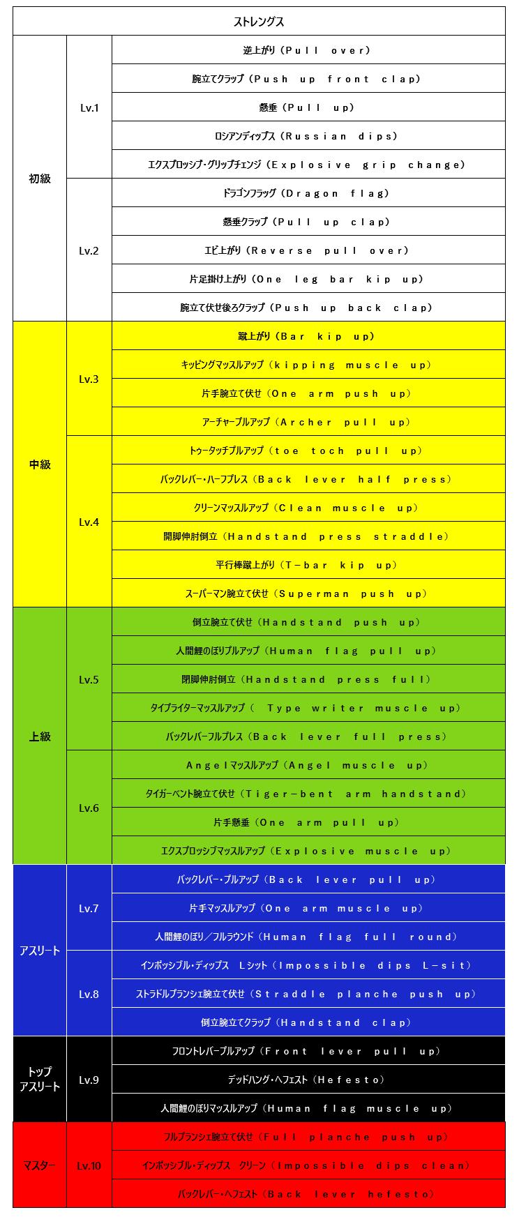 ストレングス技一覧表